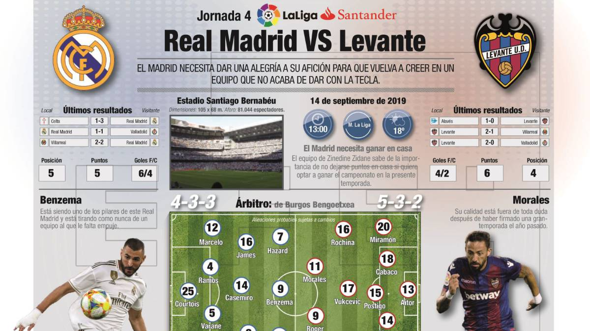 Real Madrid Vs Levante How And Where To Watch Times Tv Online