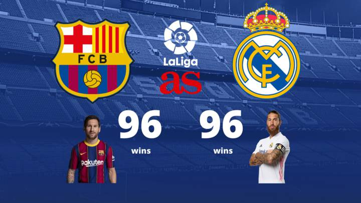 Real Madrid Vs Barcelona A Very Evenly Matched Rivalry As Com