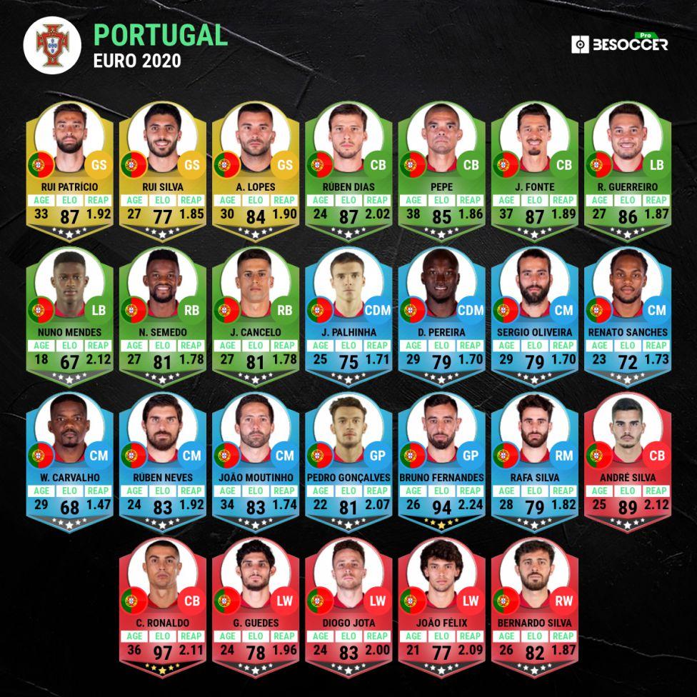 Euro 2021 Portugal National Team Squad Players Absences As Com