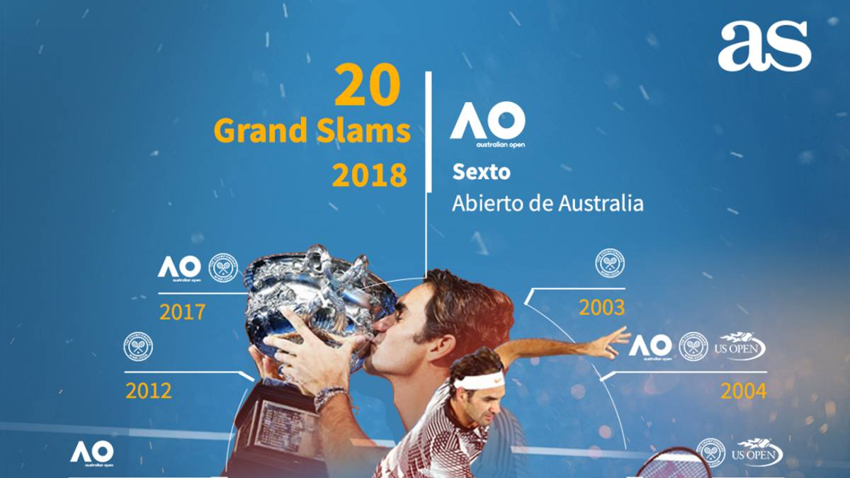 Roger Federer's 20 Grand Slams in one graphic to frame - AS.com